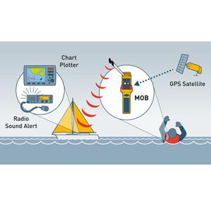 RescueME MOB1 Man Overboard AIS/DSC