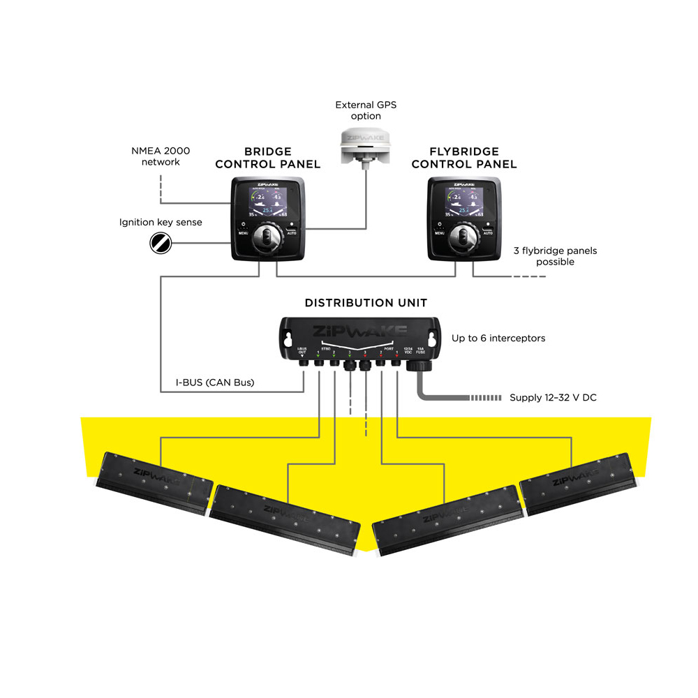 Zipwake Dynamic Trim Control System