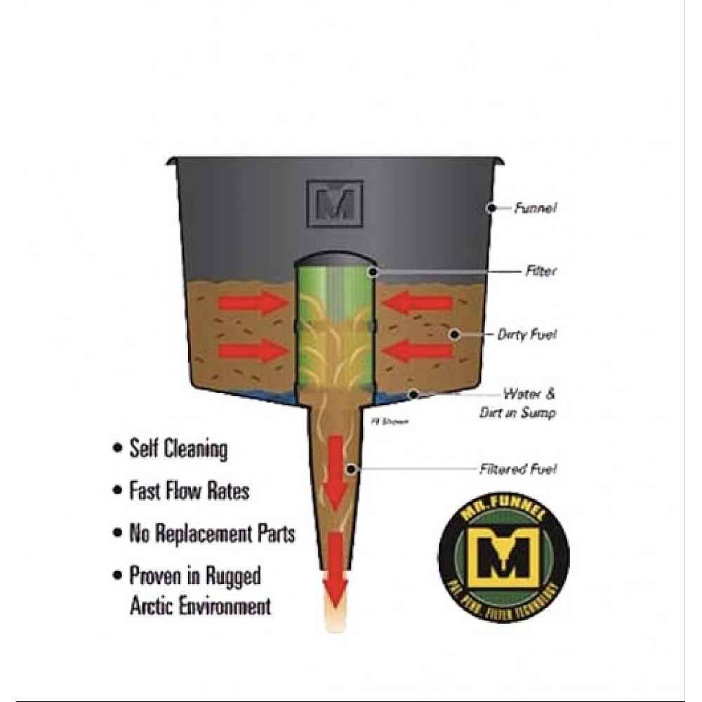 Fuel Filter Funnel